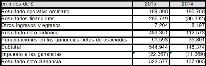 Cuadro: Resultado del Ejercicio 2015. Fuente Balance Mirgor 2015