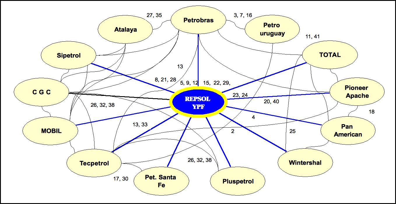 Sociograma principales empresas productoras gas natural
