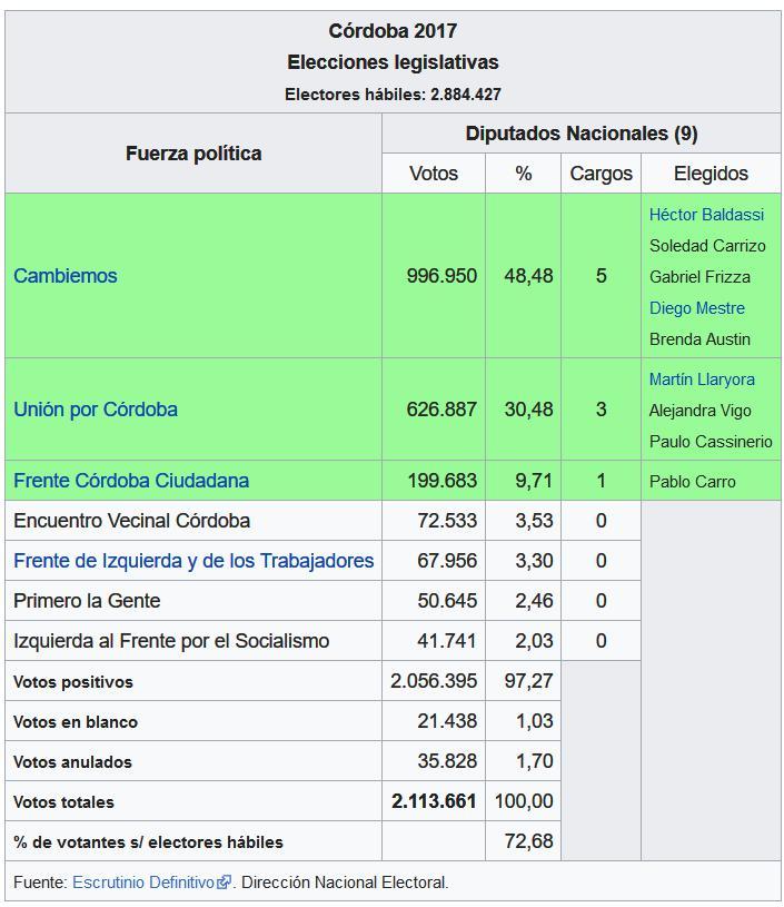 BUS (Boleta Unica Sufragio), gobernador contador Juan Schiaretti, votos, elecciones 2019, córdoba, fraude, elecciones del 2007, Macri, Juez, democracia, cambiemos, hacemos por Córdoba